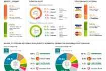 Альтернативное кредитование – выбор клиентов Халык банка