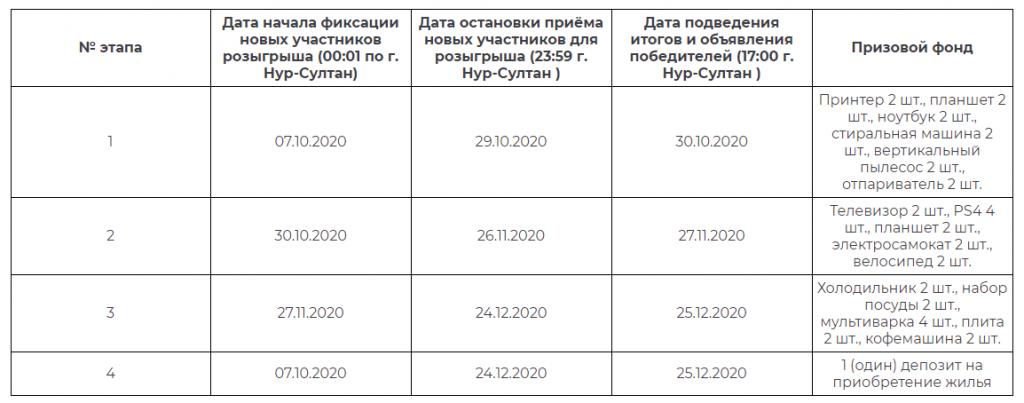 Таблица с датами этапов розыгрышей в акции от Тенго