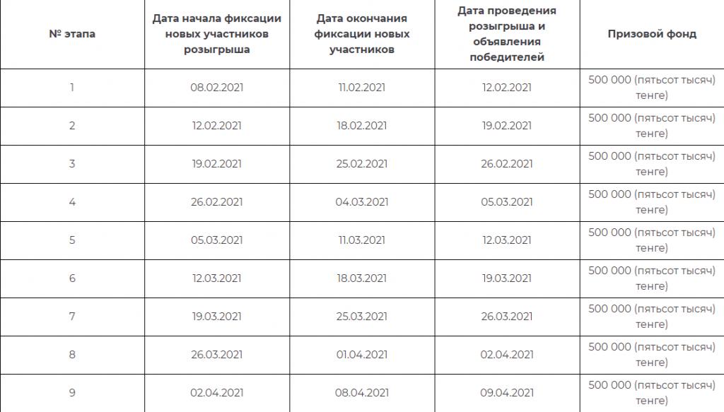 Даты проведения этапов розыгрыша _дарим деньги_ от тенго