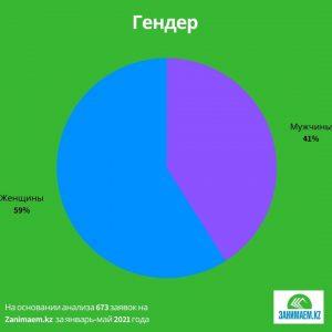 Исследование Занимаем.kz: кто чаще всего берёт микрокредиты в Казахстане