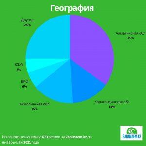 Исследование Занимаем.kz: Возраст